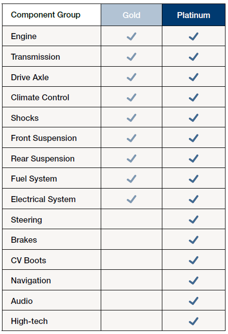 Hyundai Extended Warranty >> Hmf Hyundai Protection Plan